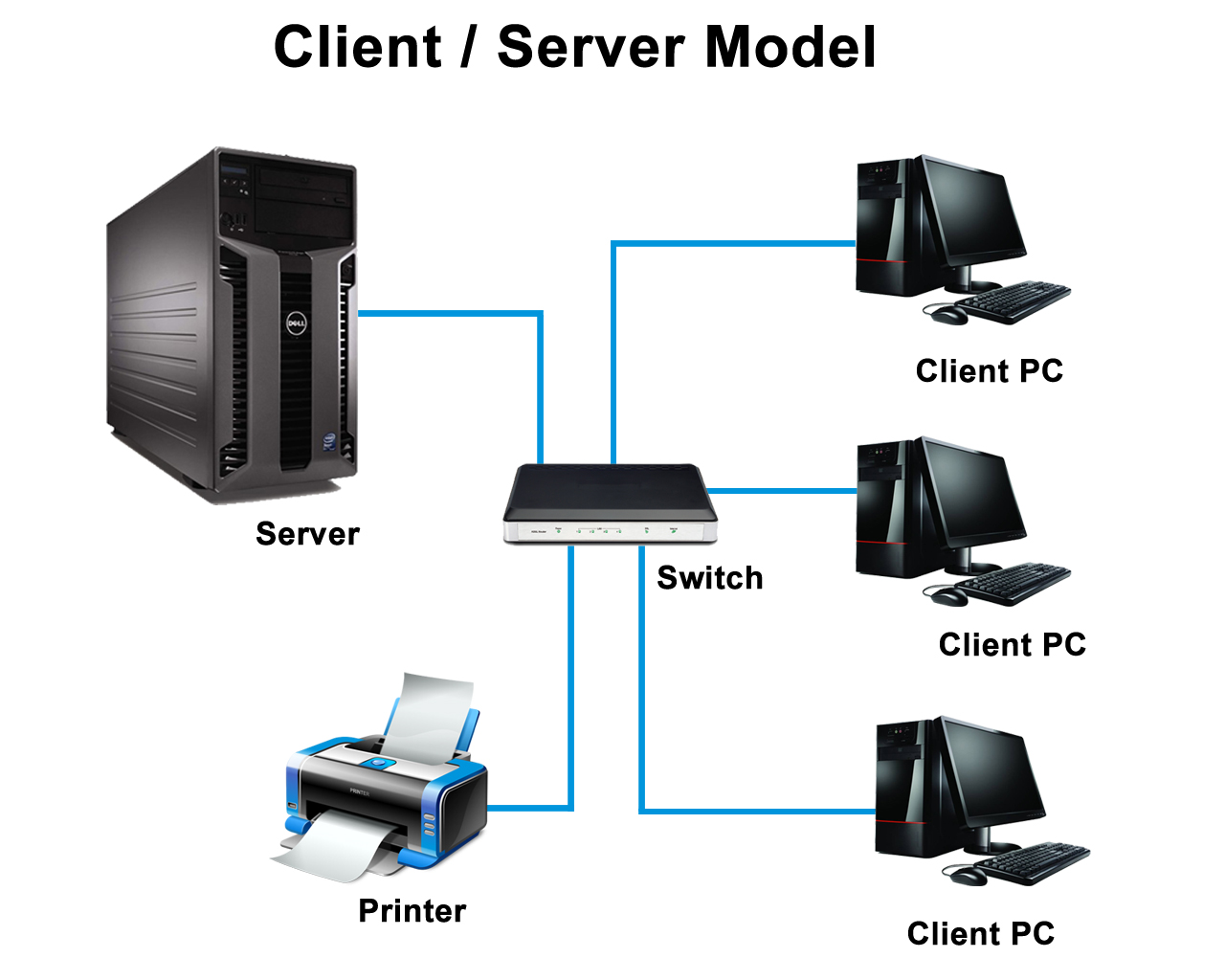 how to connect server to client in network